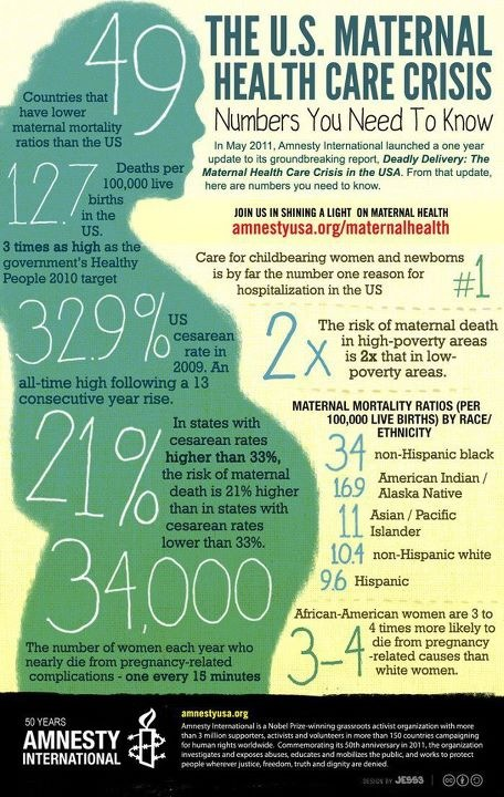 Shocking Maternal Death Rate in the U.S.